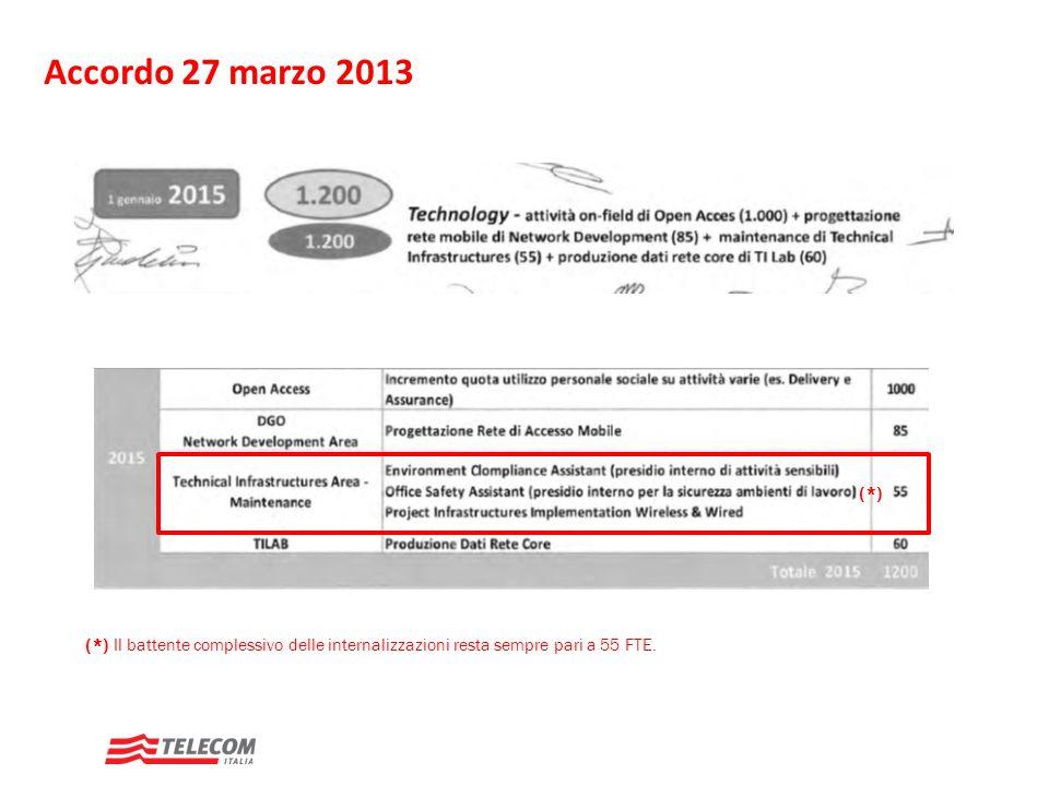 Accordo 27 marzo 2013 Il battente complessivo delle internalizzazioni resta sempre pari a 55 FTE. (*)