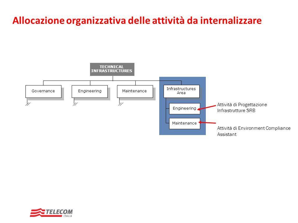 Allocazione organizzativa delle attività da internalizzare TECHNICAL INFRASTRUCTURES Governance Infrastructures Area Engineering Maintenance Engineeri