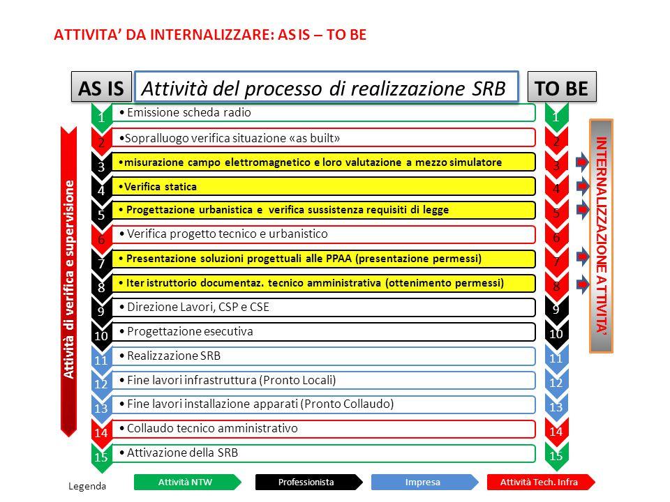 1 Emissione scheda radio 2 Sopralluogo verifica situazione «as built» 3 misurazione campo elettromagnetico e loro valutazione a mezzo simulatore 4 Ver