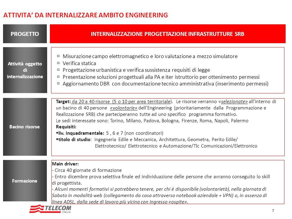 7 ATTIVITA DA INTERNALIZZARE AMBITO ENGINEERING Attività oggetto di internalizzazione INTERNALIZZAZIONE PROGETTAZIONE INFRASTRUTTURE SRB PROGETTO Misu