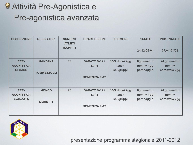 Attività Pre-Agonistica e Attività Pre-Agonistica e Pre-agonistica avanzata Pre-agonistica avanzata presentazione programma stagionale 2011-2012 DESCRIZIONEALLENATORI NUMERO ATLETI ISCRITTI ORARI LEZIONIDICEMBRE NATALE 24/12-06-01 POST.NATALE 07/01-01/04 PRE- AGONISTICA DI BASE MANZANA TOMMEZZOLLI 30 SABATO 9-12 / 13-16 DOMENICA 9-12 4GG di cui 2gg test x sel.gruppi 8gg (matt o pom) + 1gg pattinaggio 26 gg (matt o pom) + carnevale 2gg PRE- AGONISTICA AVANZATA MONCO MORETTI 20SABATO 9-12 / 13-16 DOMENICA 9-12 4GG di cui 2gg test x sel.gruppi 8gg (matt o pom) + 1gg pattinaggio 26 gg (matt o pom) + carnevale 2gg