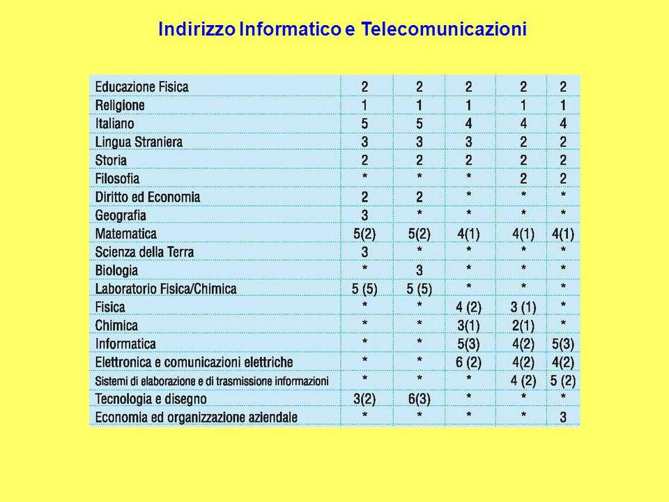 Quadro orario Indirizzo Informatico e Telecomunicazioni