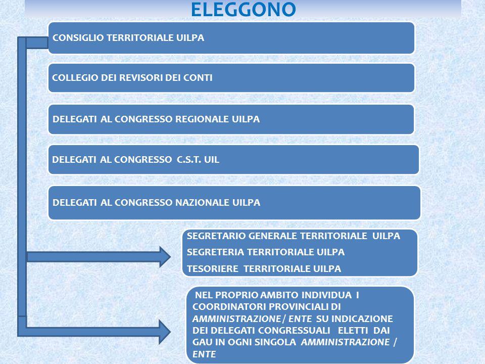 ELEGGONO CONSIGLIO TERRITORIALE UILPA COLLEGIO DEI REVISORI DEI CONTI DELEGATI AL CONGRESSO REGIONALE UILPA DELEGATI AL CONGRESSO C.S.T.