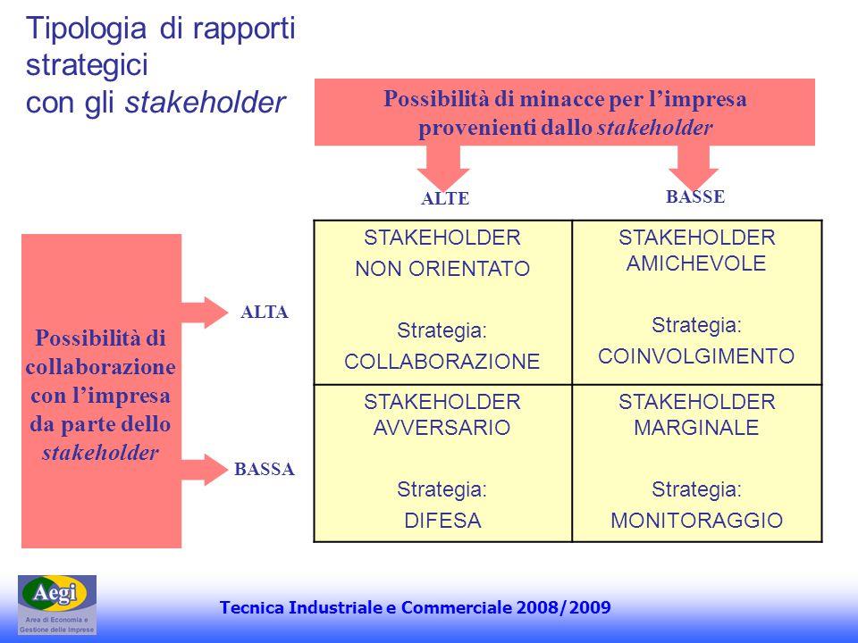 Tecnica Industriale e Commerciale 2008/2009 Tipologia di rapporti strategici con gli stakeholder Possibilità di minacce per limpresa provenienti dallo