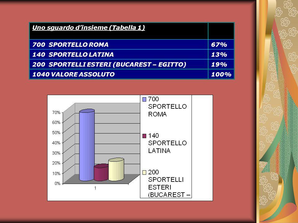 Uno sguardo dinsieme (Tabella 1) 700 SPORTELLO ROMA67% 140 SPORTELLO LATINA13% 200 SPORTELLI ESTERI (BUCAREST – EGITTO)19% 1040 VALORE ASSOLUTO100%