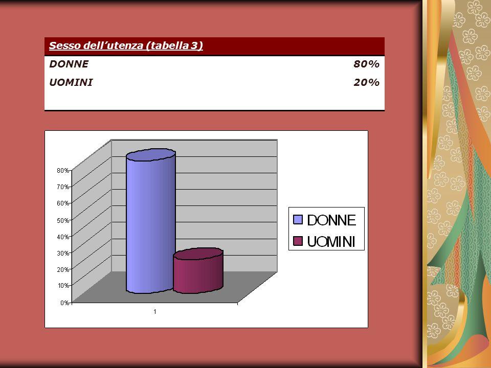 Sesso dellutenza (tabella 3) DONNE80% UOMINI20%