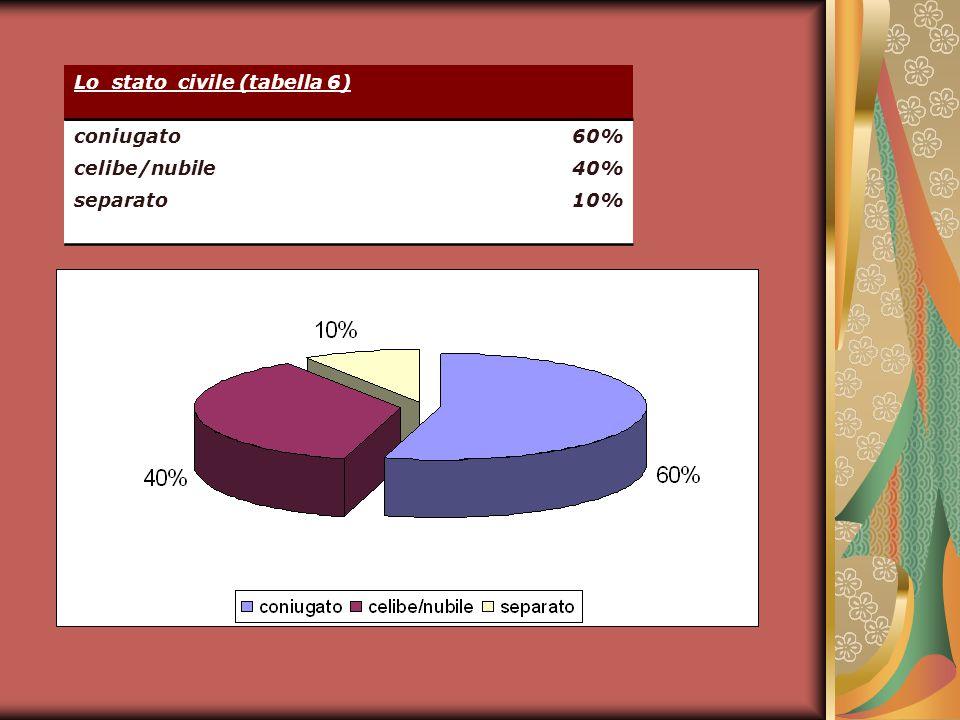 Lo stato civile (tabella 6) coniugato60% celibe/nubile40% separato10%