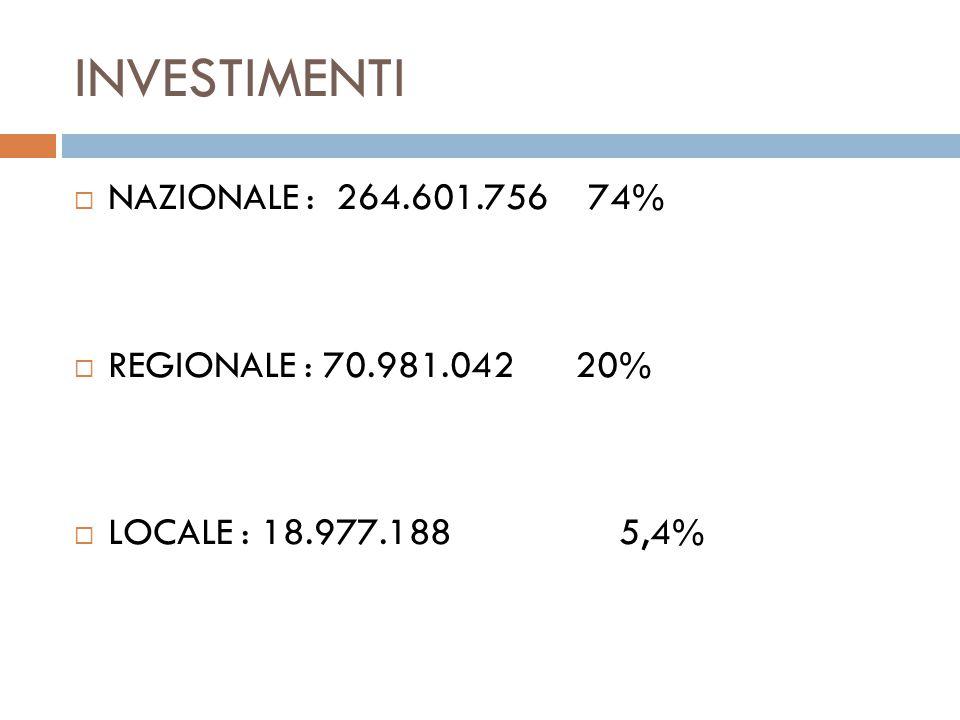 INVESTIMENTI NAZIONALE : 264.601.756 74% REGIONALE : 70.981.042 20% LOCALE : 18.977.188 5,4%