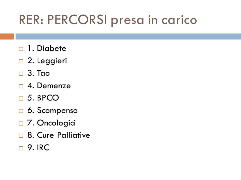 RER: PERCORSI presa in carico 1. Diabete 2. Leggieri 3.