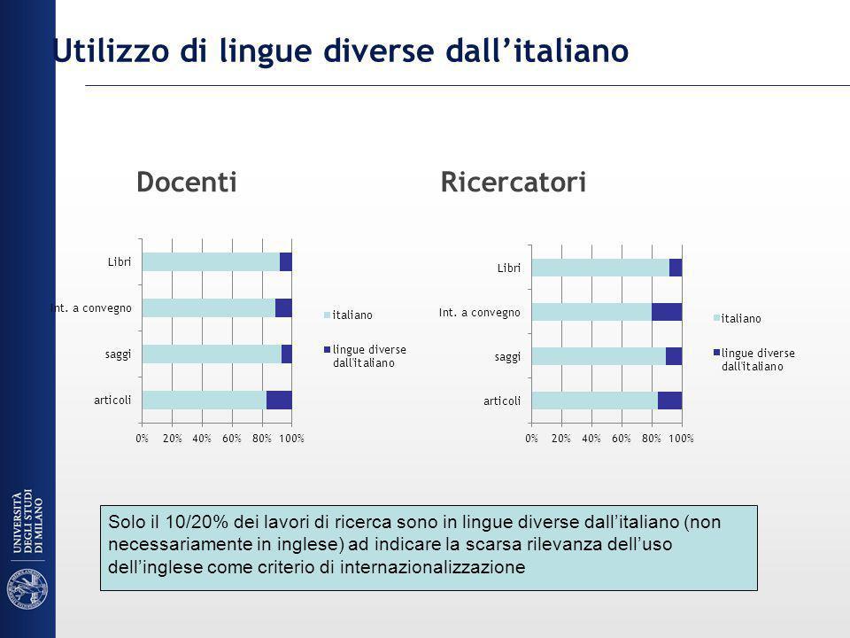 Utilizzo di lingue diverse dallitaliano DocentiRicercatori Solo il 10/20% dei lavori di ricerca sono in lingue diverse dallitaliano (non necessariamente in inglese) ad indicare la scarsa rilevanza delluso dellinglese come criterio di internazionalizzazione