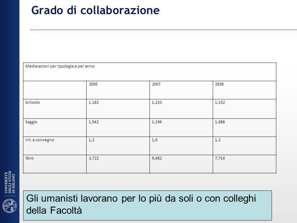 Grado di collaborazione Media autori per tipologia e per anno 200620072008 Articolo1,1821,2331,152 Saggio1,5421,1941,688 Int.
