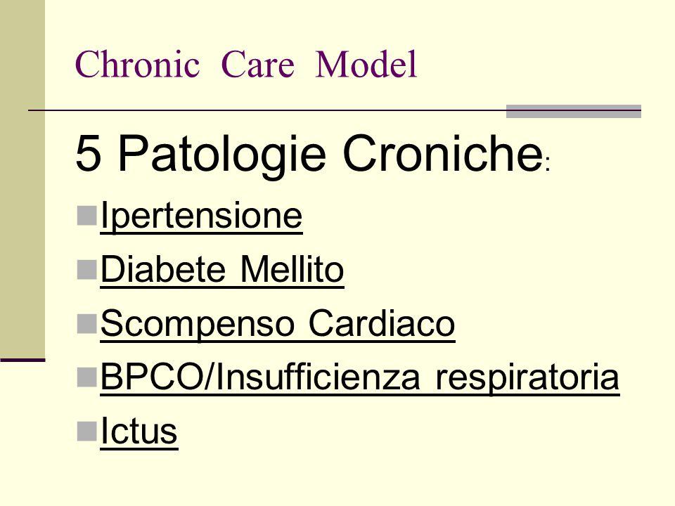 Chronic Care Model 5 Patologie Croniche : Ipertensione Diabete Mellito Scompenso Cardiaco BPCO/Insufficienza respiratoria Ictus
