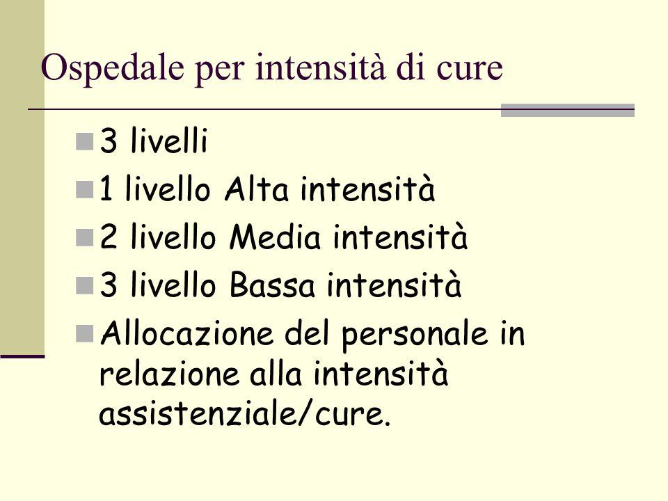 Ospedale per intensità di cure 3 livelli 1 livello Alta intensità 2 livello Media intensità 3 livello Bassa intensità Allocazione del personale in rel