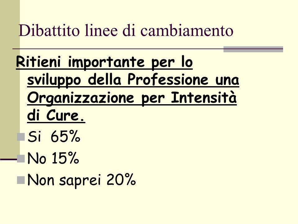 Dibattito linee di cambiamento Ritieni importante per lo sviluppo della Professione una Organizzazione per Intensità di Cure. Si 65% No 15% Non saprei