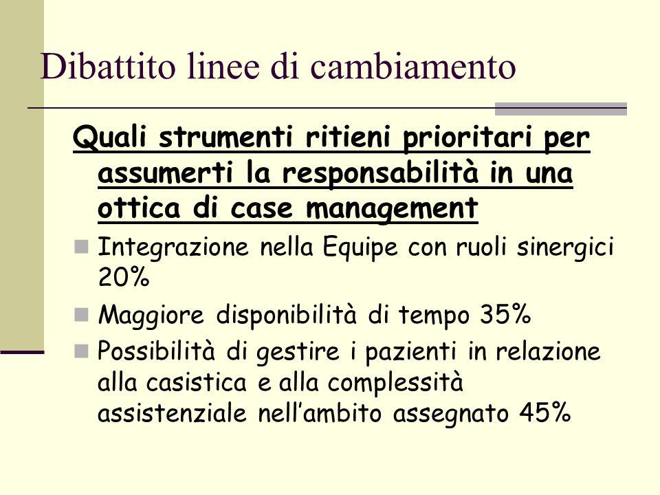 Dibattito linee di cambiamento Quali strumenti ritieni prioritari per assumerti la responsabilità in una ottica di case management Integrazione nella