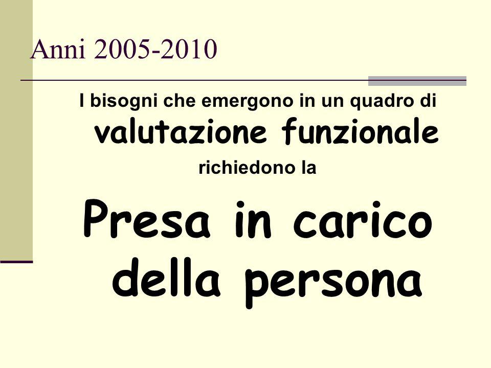 Anni 2005-2010 I bisogni che emergono in un quadro di valutazione funzionale richiedono la Presa in carico della persona