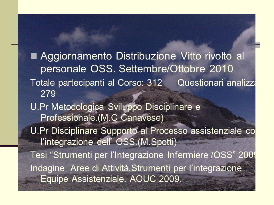 Aggiornamento Distribuzione Vitto rivolto al personale OSS. Settembre/Ottobre 2010 Totale partecipanti al Corso: 312 Questionari analizzati: 279 U.Pr