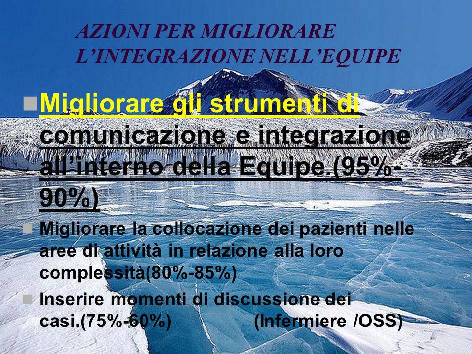 AZIONI PER MIGLIORARE LINTEGRAZIONE NELLEQUIPE Migliorare gli strumenti di comunicazione e integrazione allinterno della Equipe.(95%- 90%) Migliorare