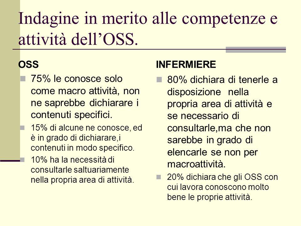 Indagine in merito alle competenze e attività dellOSS. OSS 75% le conosce solo come macro attività, non ne saprebbe dichiarare i contenuti specifici.