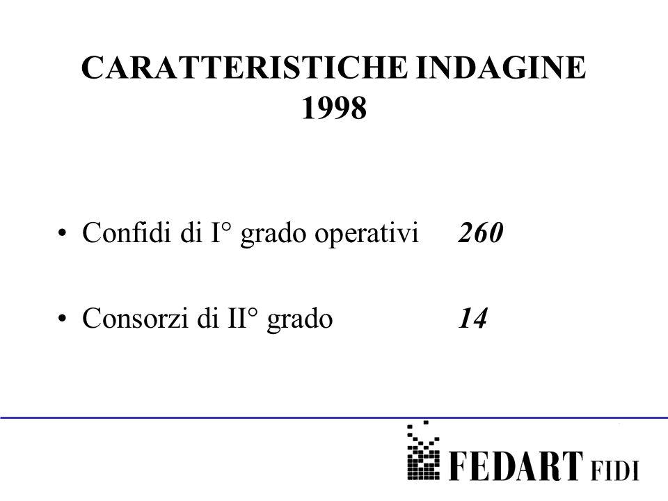 CARATTERISTICHE INDAGINE 1998 Confidi di I° grado operativi260 Consorzi di II° grado14