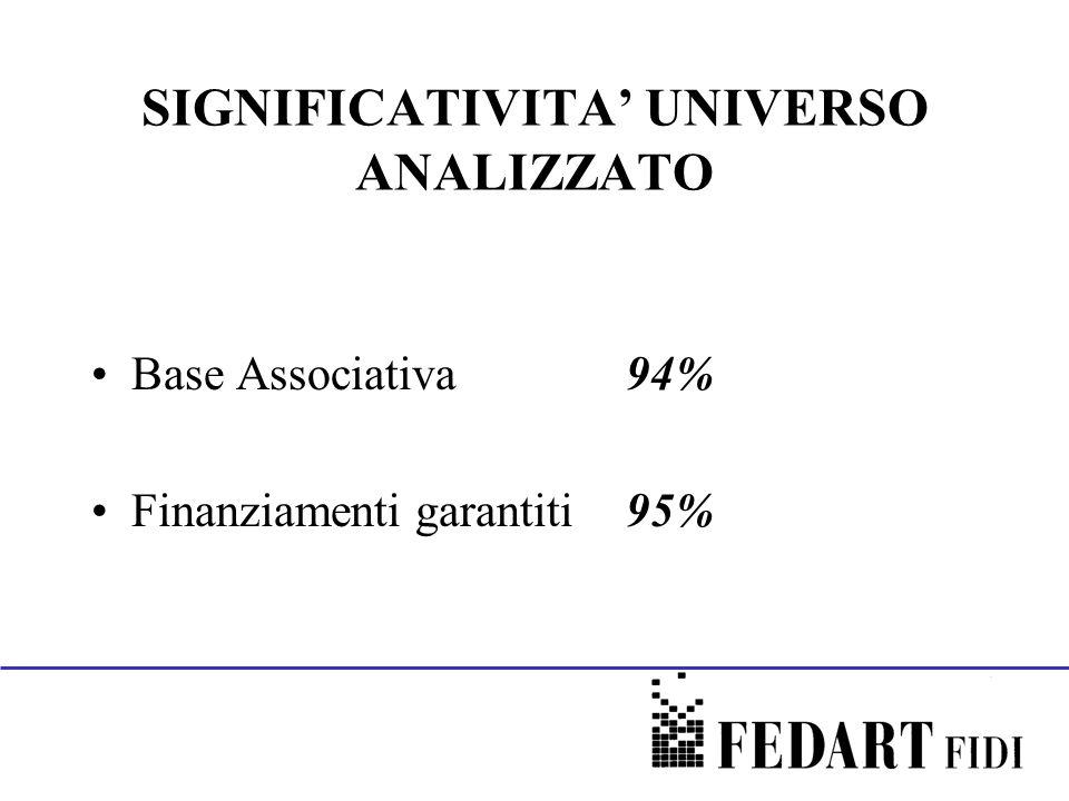 SIGNIFICATIVITA UNIVERSO ANALIZZATO Base Associativa 94% Finanziamenti garantiti95%