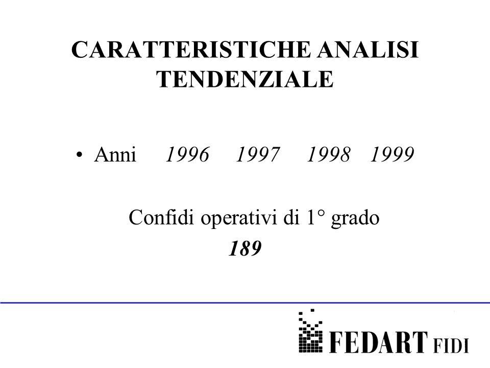 CARATTERISTICHE ANALISI TENDENZIALE Anni 1996 1997 19981999 Confidi operativi di 1° grado 189