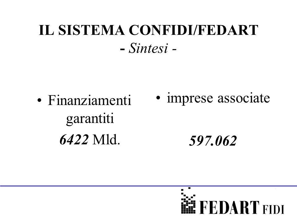 IL SISTEMA CONFIDI/FEDART - Sintesi - Finanziamenti garantiti 6422 Mld. imprese associate 597.062