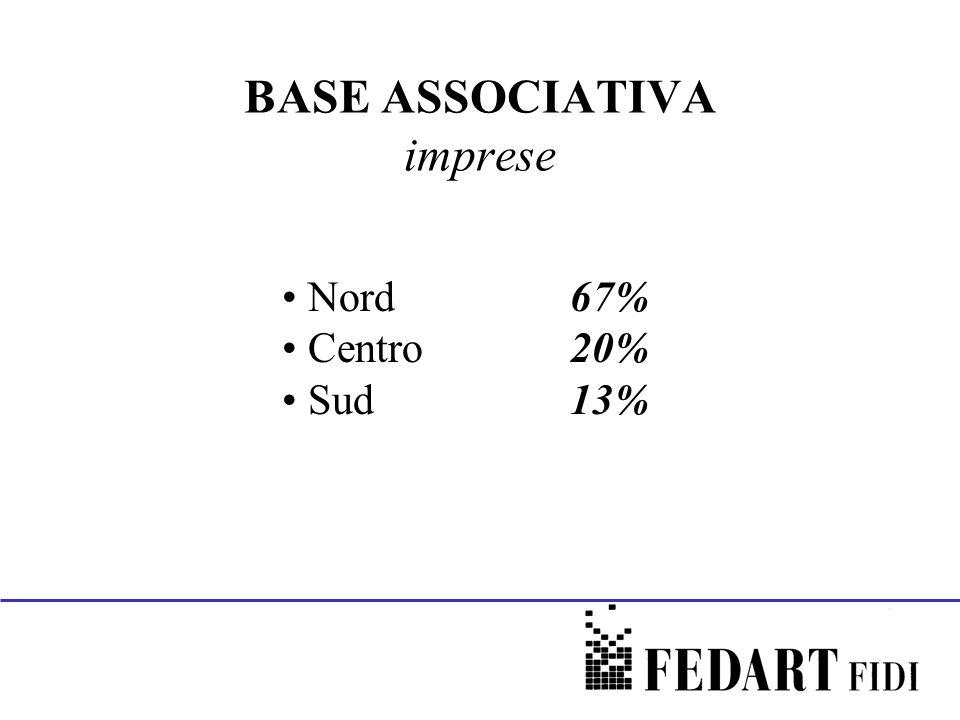 BASE ASSOCIATIVA imprese Nord67% Centro20% Sud 13%