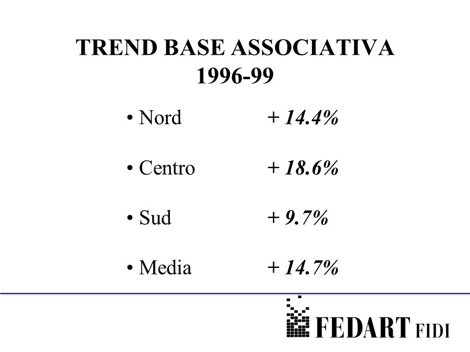 TREND BASE ASSOCIATIVA 1996-99 Nord+ 14.4% Centro+ 18.6% Sud + 9.7% Media + 14.7%