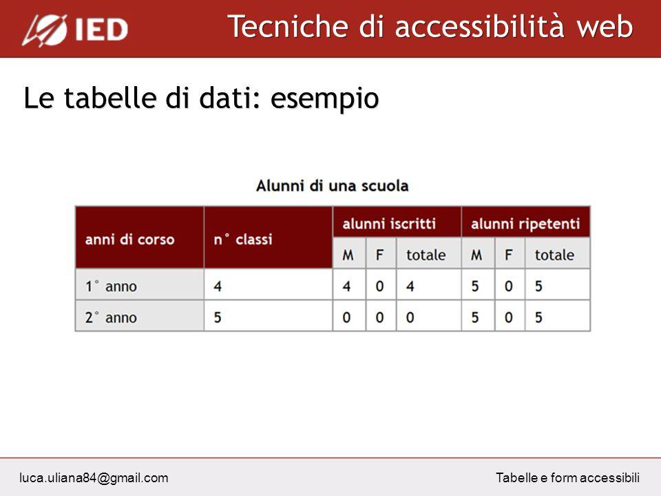 luca.uliana84@gmail.com Tecniche di accessibilità web Tabelle e form accessibili Le tabelle di dati: esempio