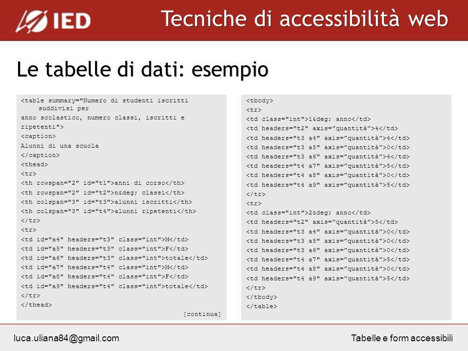 luca.uliana84@gmail.com Tecniche di accessibilità web Tabelle e form accessibili Le tabelle di dati: esempio <table summary=