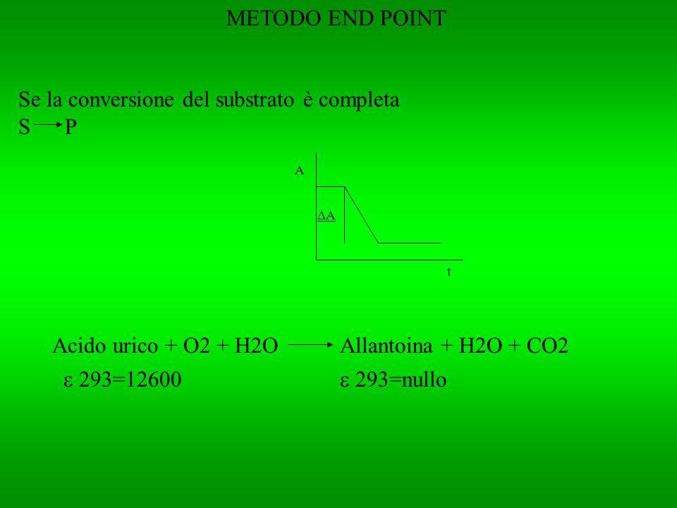 METODO END POINT Se la conversione del substrato è completa S P A t A Acido urico + O2 + H2OAllantoina + H2O + CO2 293=12600 293=nullo