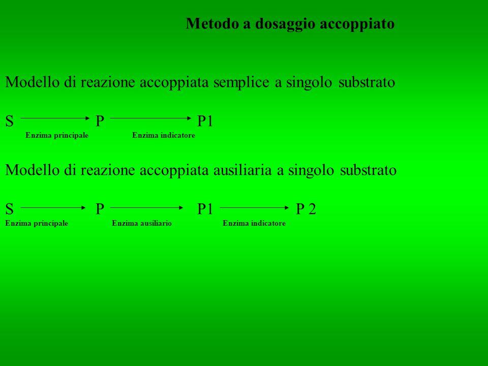 Metodo a dosaggio accoppiato Modello di reazione accoppiata semplice a singolo substrato S P P1 Enzima principale Enzima indicatore Modello di reazion