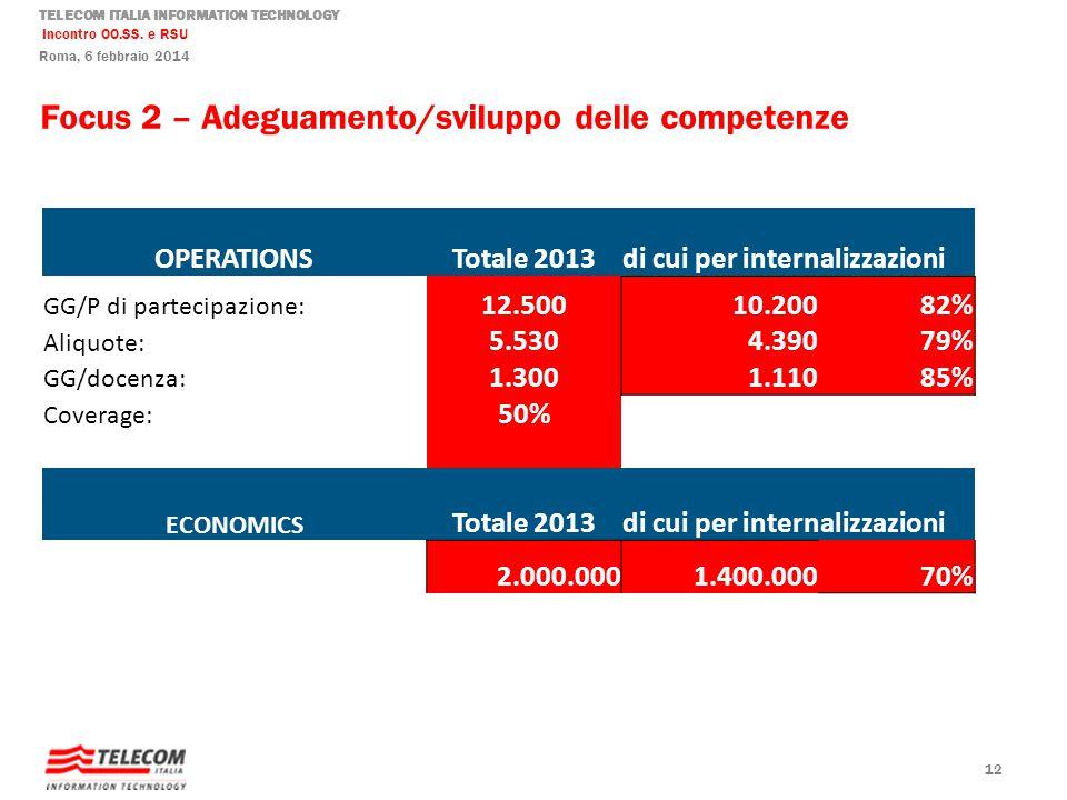 TELECOM ITALIA INFORMATION TECHNOLOGY Incontro OO.SS. e RSU Roma, 6 febbraio 2014 Focus 2 – Adeguamento/sviluppo delle competenze 12 OPERATIONSTotale