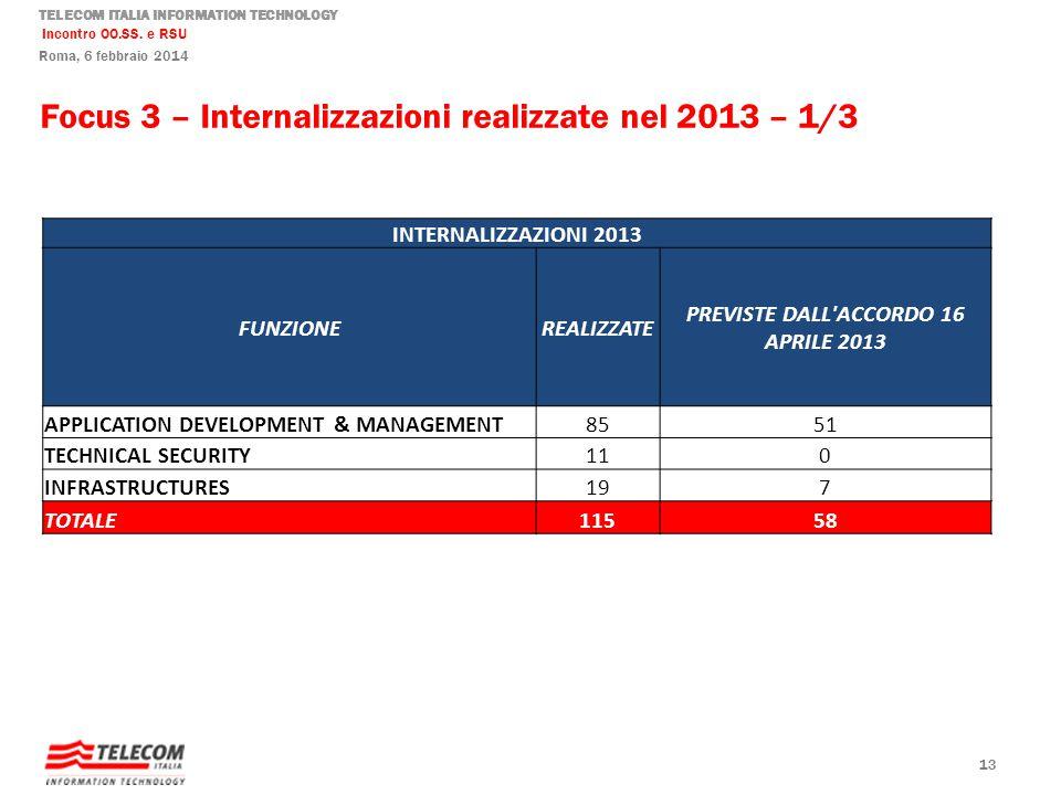 TELECOM ITALIA INFORMATION TECHNOLOGY Incontro OO.SS. e RSU Roma, 6 febbraio 2014 Focus 3 – Internalizzazioni realizzate nel 2013 – 1/3 13 INTERNALIZZ