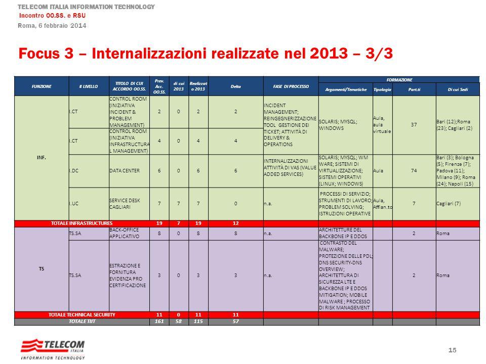 TELECOM ITALIA INFORMATION TECHNOLOGY Incontro OO.SS. e RSU Roma, 6 febbraio 2014 Focus 3 – Internalizzazioni realizzate nel 2013 – 3/3 15 FUNZIONEII