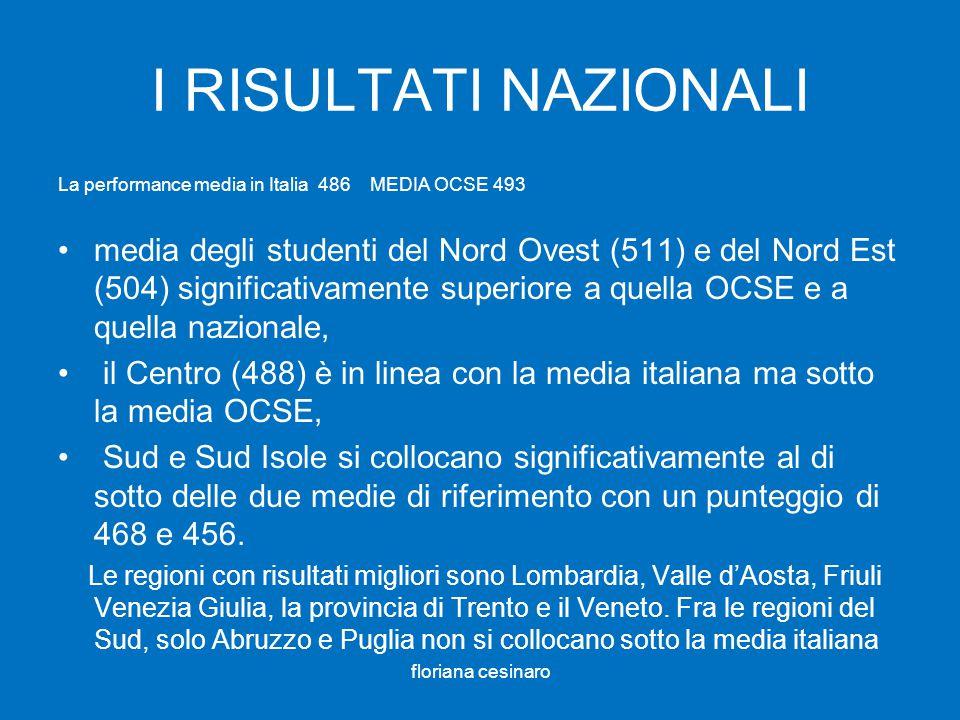 I RISULTATI NAZIONALI La performance media in Italia 486 MEDIA OCSE 493 media degli studenti del Nord Ovest (511) e del Nord Est (504) significativamente superiore a quella OCSE e a quella nazionale, il Centro (488) è in linea con la media italiana ma sotto la media OCSE, Sud e Sud Isole si collocano significativamente al di sotto delle due medie di riferimento con un punteggio di 468 e 456.