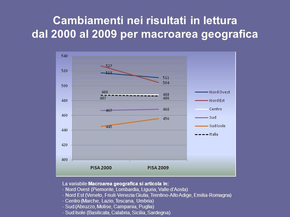 Cambiamenti nei risultati in lettura dal 2000 al 2009 per macroarea geografica La variabile Macroarea geografica si articola in: Nord Ovest (Piemonte,