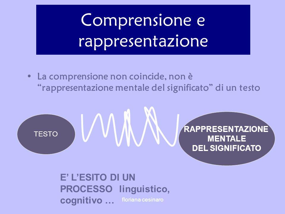 TESTO Comprensione e rappresentazione La comprensione non coincide, non è rappresentazione mentale del significato di un testo E LESITO DI UN PROCESSO