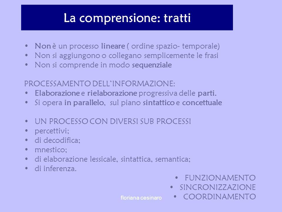 La comprensione: tratti Non è un processo lineare ( ordine spazio- temporale) Non si aggiungono o collegano semplicemente le frasi Non si comprende in modo sequenziale PROCESSAMENTO DELLINFORMAZIONE: Elaborazione e rielaborazione progressiva delle parti.