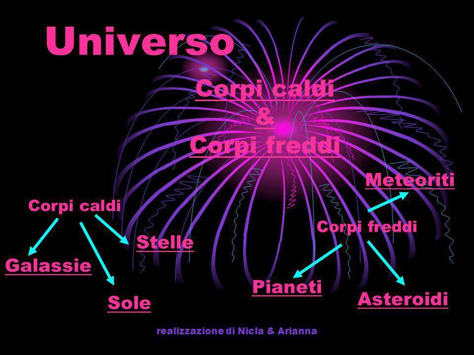 realizzazione di Nicla & Arianna Universo Corpi caldi & Corpi freddi Corpi caldi Stelle Galassie Corpi freddi Pianeti Meteoriti Sole Asteroidi