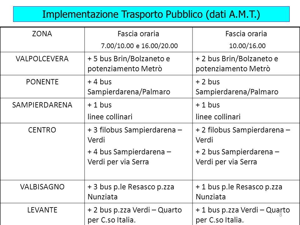 8 Implementazione Trasporto Pubblico (dati A.M.T.) ZONAFascia oraria 7.00/10.00 e 16.00/20.00 Fascia oraria 10.00/16.00 VALPOLCEVERA+ 5 bus Brin/Bolzaneto e potenziamento Metrò + 2 bus Brin/Bolzaneto e potenziamento Metrò PONENTE+ 4 bus Sampierdarena/Palmaro + 2 bus Sampierdarena/Palmaro SAMPIERDARENA+ 1 bus linee collinari + 1 bus linee collinari CENTRO+ 3 filobus Sampierdarena – Verdi + 4 bus Sampierdarena – Verdi per via Serra + 2 filobus Sampierdarena – Verdi + 2 bus Sampierdarena – Verdi per via Serra VALBISAGNO+ 3 bus p.le Resasco p.zza Nunziata + 1 bus p.le Resasco p.zza Nunziata LEVANTE+ 2 bus p.zza Verdi – Quarto per C.so Italia.