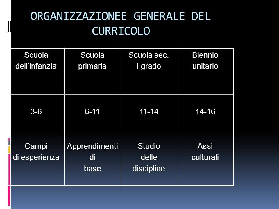 ORGANIZZAZIONEE GENERALE DEL CURRICOLO Scuola dellinfanzia Scuola primaria Scuola sec.