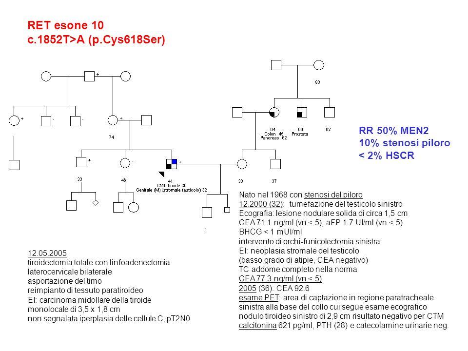 RET esone 10 c.1852T>A (p.Cys618Ser) Nato nel 1968 con stenosi del piloro 12.2000 (32): tumefazione del testicolo sinistro Ecografia: lesione nodulare