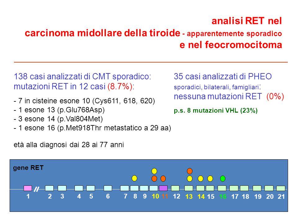 analisi RET nel carcinoma midollare della tiroide - apparentemente sporadico e nel feocromocitoma 138 casi analizzati di CMT sporadico: mutazioni RET