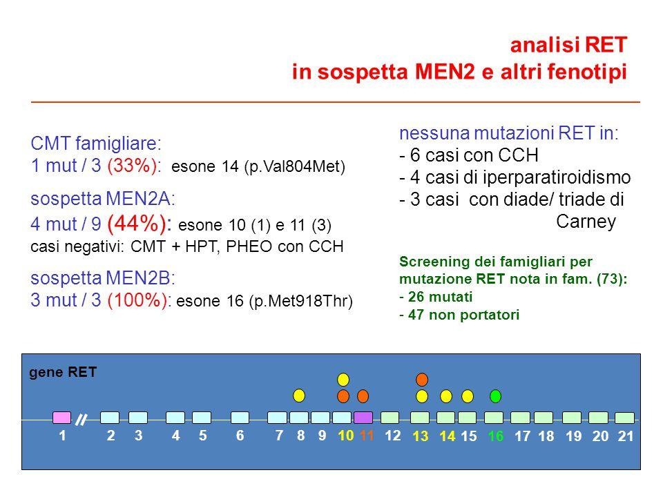 analisi RET in sospetta MEN2 e altri fenotipi CMT famigliare: 1 mut / 3 (33%): esone 14 (p.Val804Met) sospetta MEN2A: 4 mut / 9 (44%): esone 10 (1) e