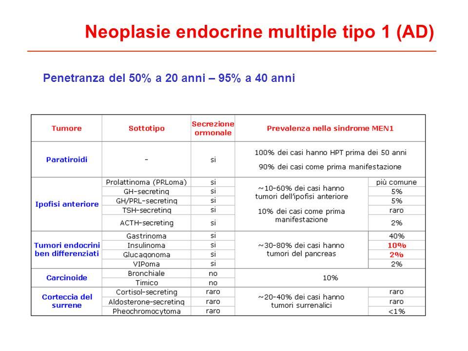 Neoplasie endocrine multiple tipo 1 (AD) Penetranza del 50% a 20 anni – 95% a 40 anni