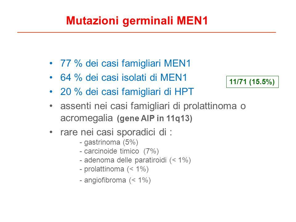 77 % dei casi famigliari MEN1 64 % dei casi isolati di MEN1 20 % dei casi famigliari di HPT assenti nei casi famigliari di prolattinoma o acromegalia