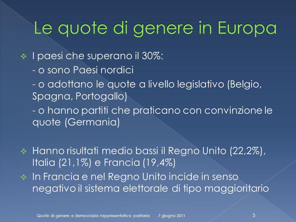 I paesi che superano il 30%: - o sono Paesi nordici - o adottano le quote a livello legislativo (Belgio, Spagna, Portogallo) - o hanno partiti che praticano con convinzione le quote (Germania) Hanno risultati medio bassi il Regno Unito (22,2%), Italia (21,1%) e Francia (19,4%) In Francia e nel Regno Unito incide in senso negativo il sistema elettorale di tipo maggioritario Quote di genere e democrazia rappresentativa paritaria 5 7 giugno 2011