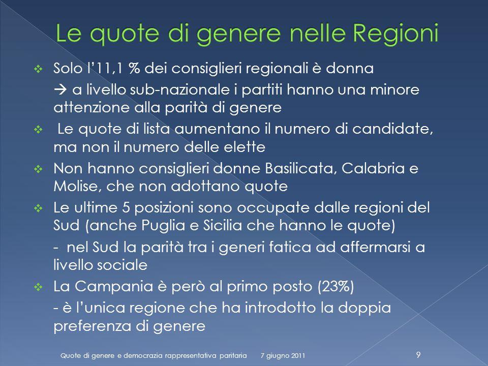Solo l11,1 % dei consiglieri regionali è donna a livello sub-nazionale i partiti hanno una minore attenzione alla parità di genere Le quote di lista aumentano il numero di candidate, ma non il numero delle elette Non hanno consiglieri donne Basilicata, Calabria e Molise, che non adottano quote Le ultime 5 posizioni sono occupate dalle regioni del Sud (anche Puglia e Sicilia che hanno le quote) - nel Sud la parità tra i generi fatica ad affermarsi a livello sociale La Campania è però al primo posto (23%) - è lunica regione che ha introdotto la doppia preferenza di genere Quote di genere e democrazia rappresentativa paritaria 9 7 giugno 2011